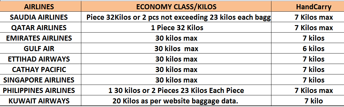 Note: All checked baggages are not confirmed to load due to cargo space  unless your baggage ...